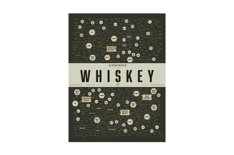 The Many Varieties of Whiskey Chart